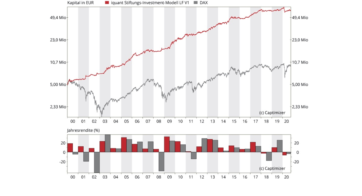 iq AktienInvestor Deutschland